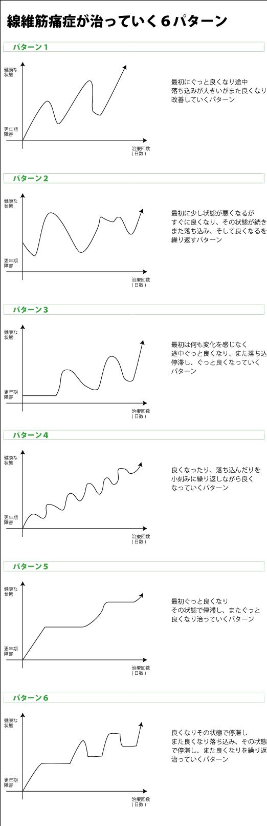 線維筋痛症のグラフ
